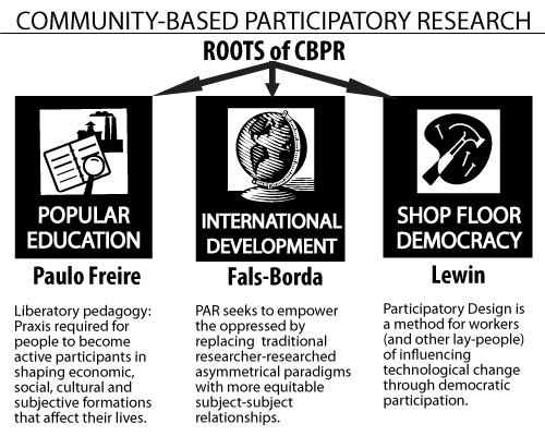 community based participatory research Community-based participatory research (cbpr) has emerged in the past decades as an alternative research paradigm, which integrates education and social action to improve health and reduce health disparities.